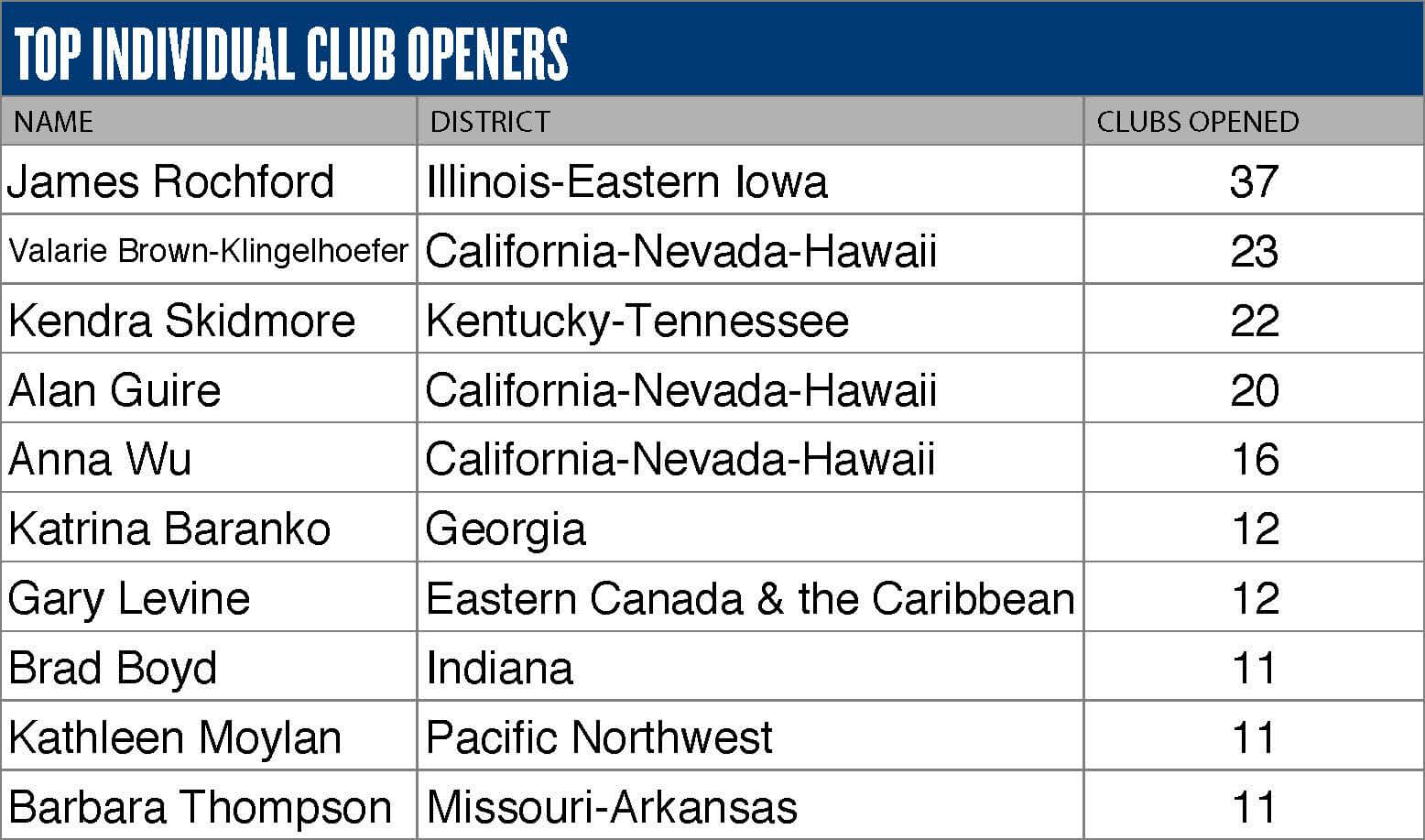Top individual club openers